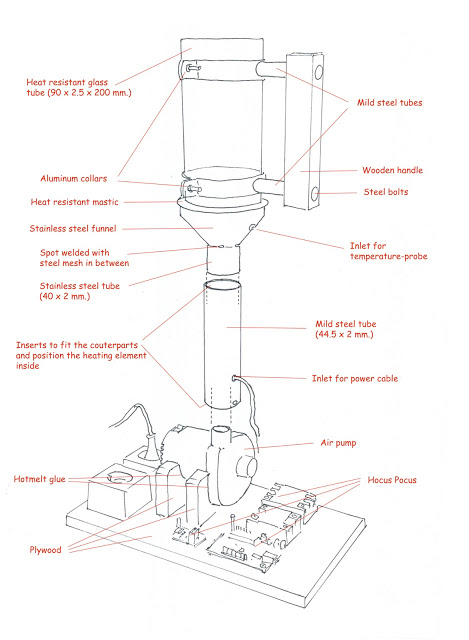 Tije design and construction of the roaster